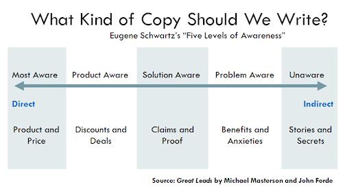 Schwartz Awareness Scale 500w