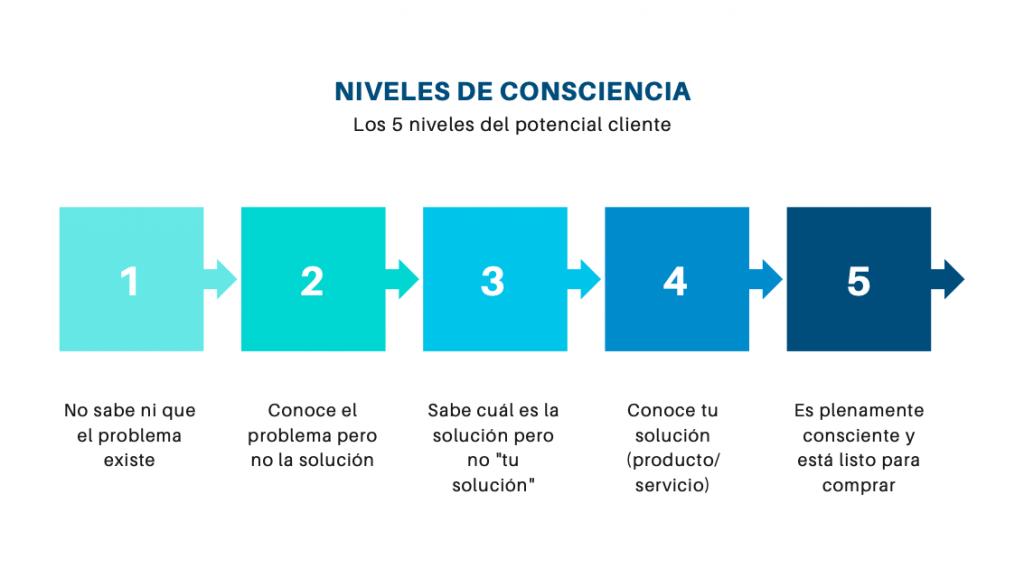 los 5 niveles de consciencia de un potencial cliente